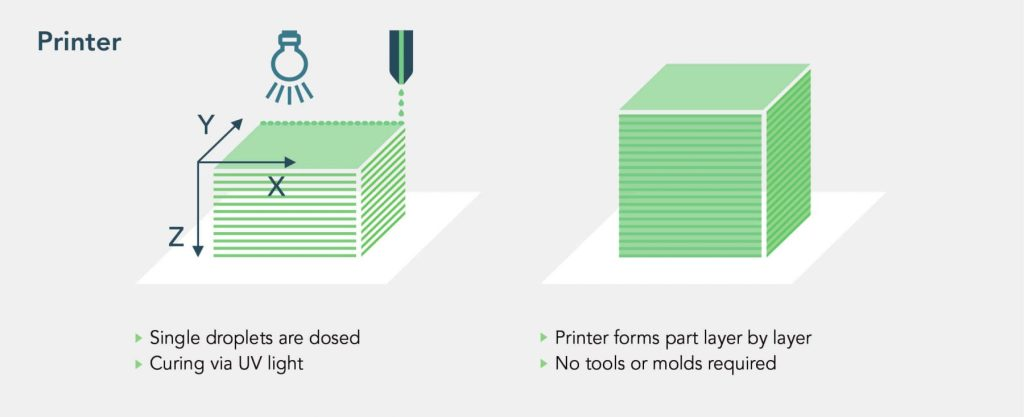 3D printing with silicones process step 2
