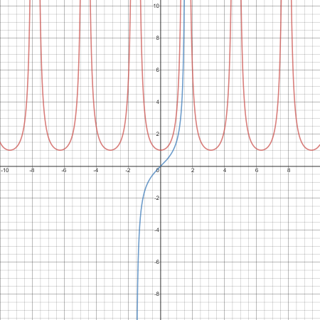 Graph of the function f(x)=sec²(x) in red and the F(x) in blue.