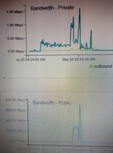 Orain 20 May DDoS DigitalOcean Traffic
