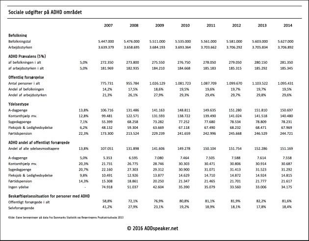 Sociale udgifter på ADHD området