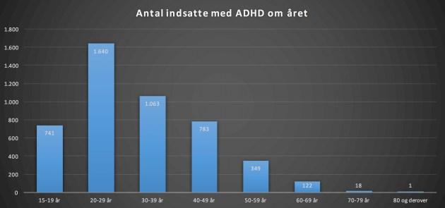 40% af de indsatte har ADHD