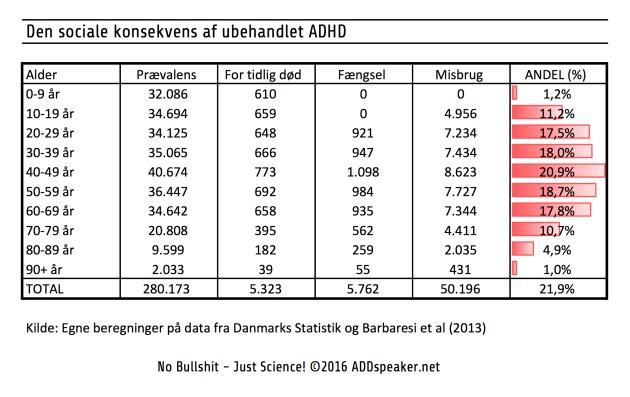 Den sociale konsekvens af ubehandlet ADHD