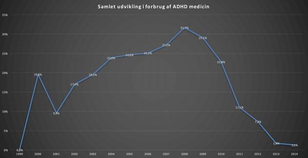 Misbruget af ADHD medicin stiger voldsomt