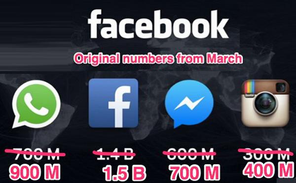 Perbandingan jumlah pengguna aplikasi messenger milik Facebook