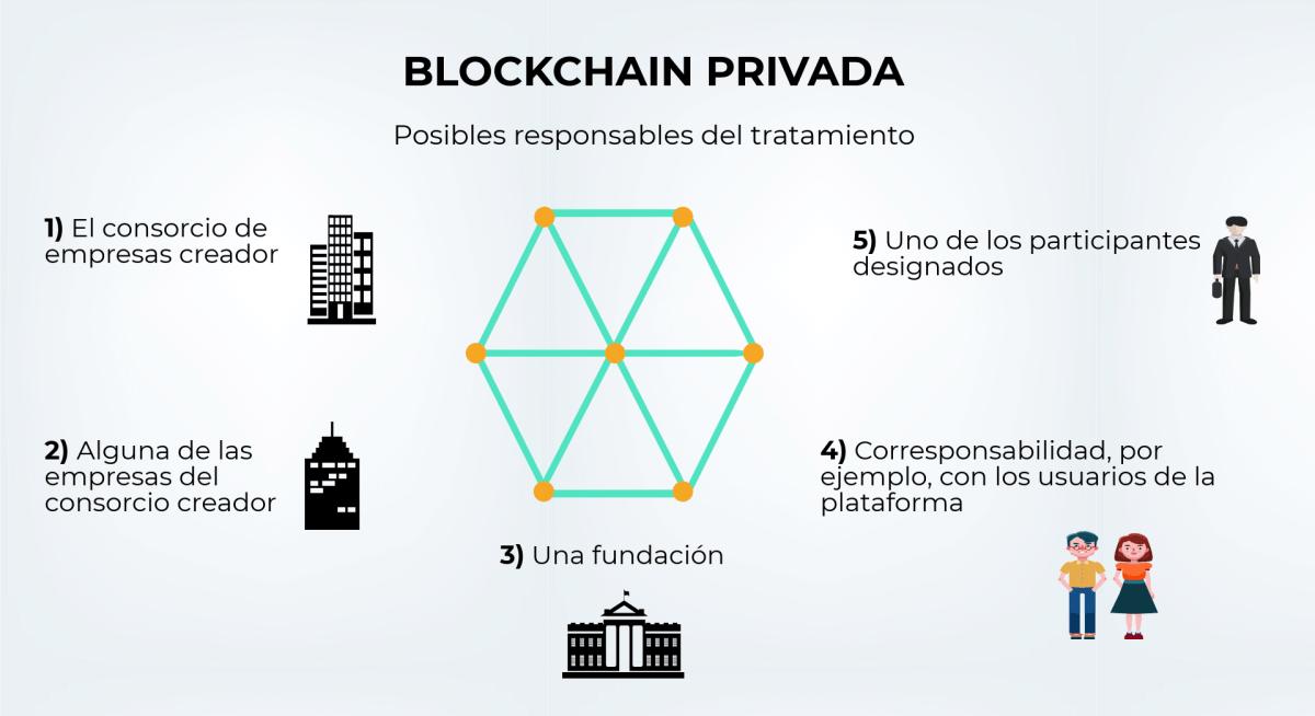 Blockchain privada.png