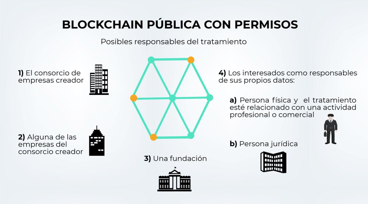 Blockchain pública con permisos.png
