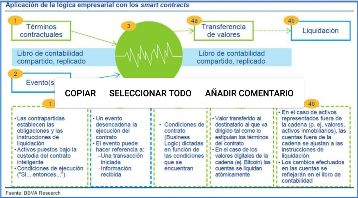 Blockchain y smart contracts
