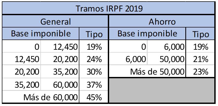 Planes de pensiones en relación a los tramos de IRPF año 2019
