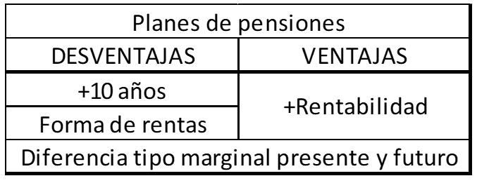 Tabla planes de pensiones ventajas y desventajas