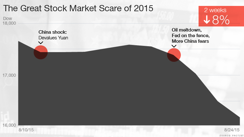 150824103646-stock-market-great-scare-780x439