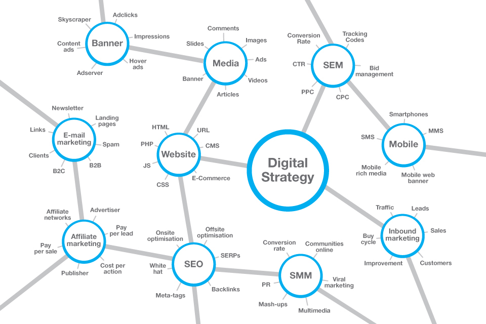 Digital strategy network