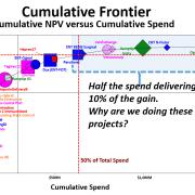 Cumulative Frontier