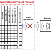 MGPP -Multi generational product plans