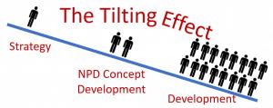 Product Development Tilting Effect