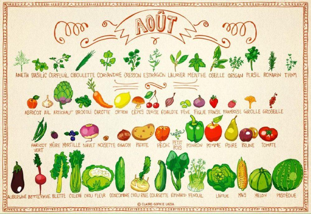 Les fruits et légumes d'Août!
