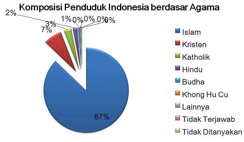 grafik penduduk indonesia berdasarkan agama