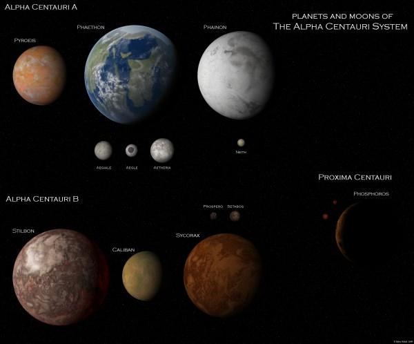 The Alpha Centauri System POSTER
