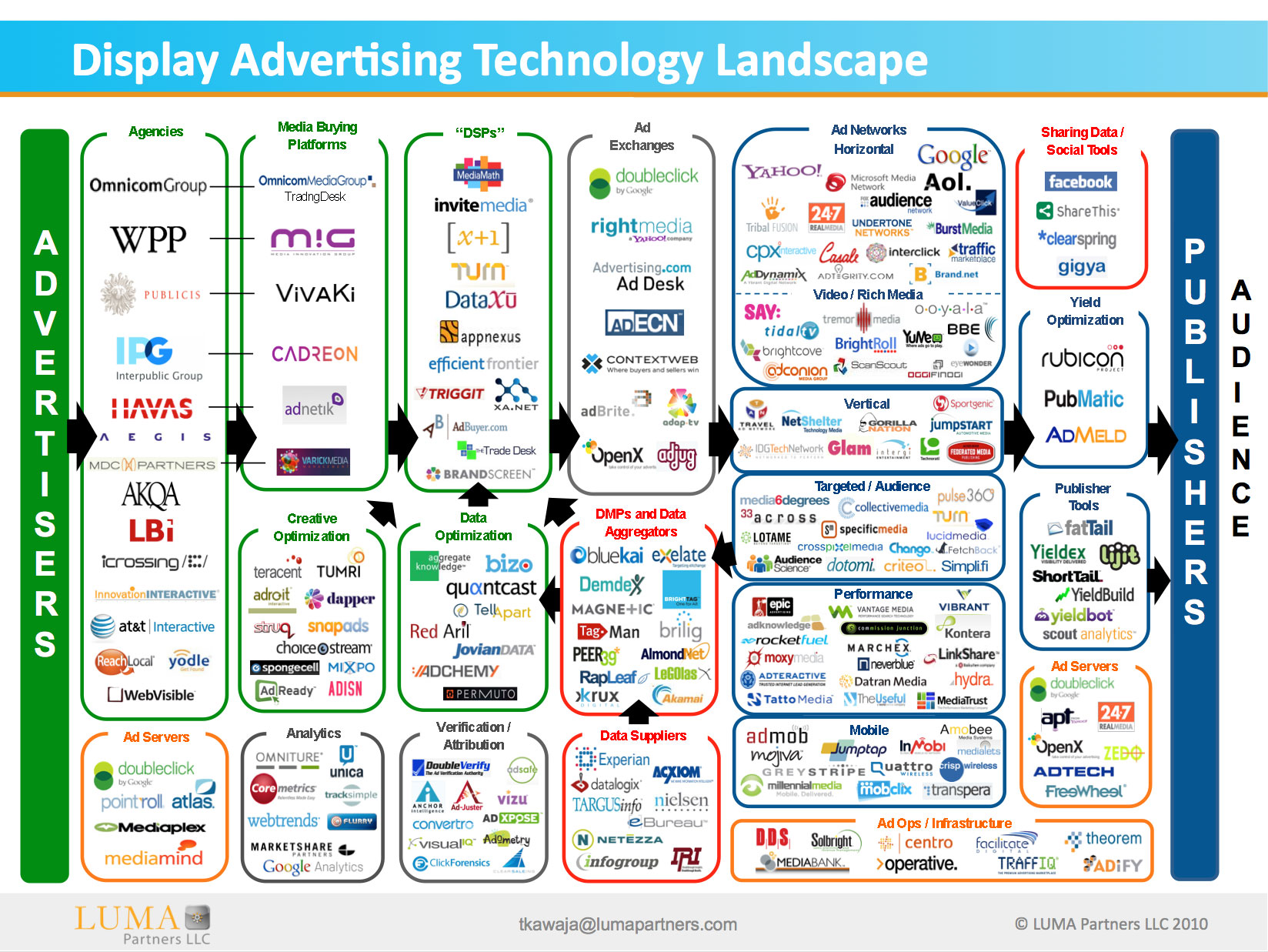 How Many Technology Companies Are There in the US?