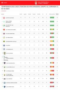 [Tercera regional aficionados 21/22 - Grupo 16] Clasificación jornada 3