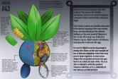 Anatomi Oddish (Pokemon). Ilustrasi oleh Christopher Stoll.
