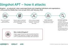 SLINGSHOT, malware súper sofisticado que te infecta a través del router
