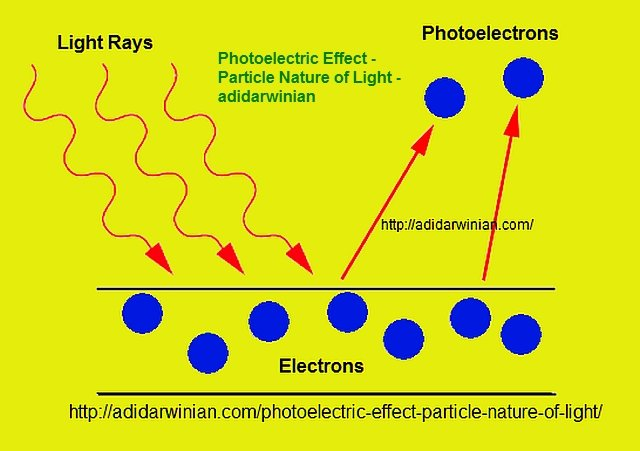Dual Nature Of Light Physics Definition