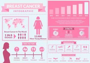 Breast Cancer Awareness Infographic 2018 Credit Vecteezy