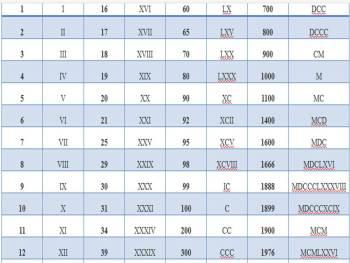 Tabel Angka Romawi Dari 1 Sampai 2000