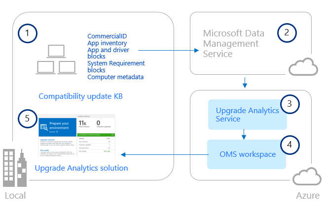 OMS Upgrade Analytics Architecture
