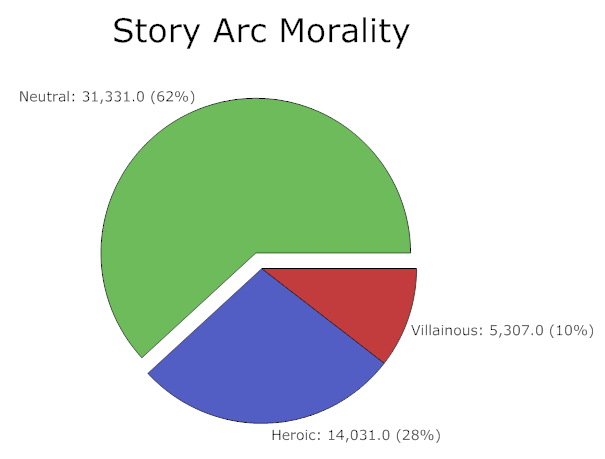 Morality for story arcs