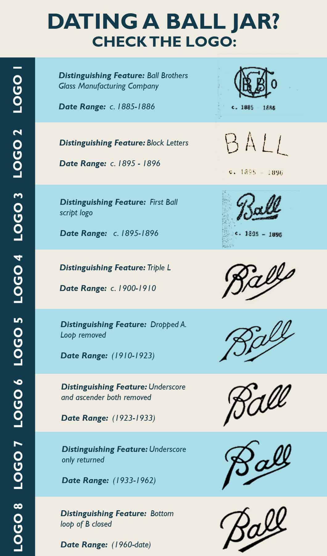 Dating old ball jars 5