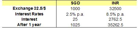 sgdinr-projection