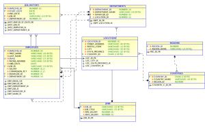 HR Sample Database PostgreSQL   Adiyat Mubarak