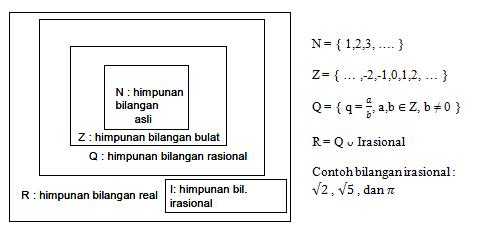 07/05/2019· bilangan rasional adalah sistem bilangan yang merupakan himpunan dari semua bilangan yang dapat dinyatakan dalam bentuk pecahan a / b dengan a, b adalah bilangan bulat dan b ≠ 0. Himpunan Bilangan Real King Of Civil Engineering