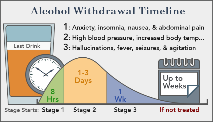 alcohol abuse withdrawal