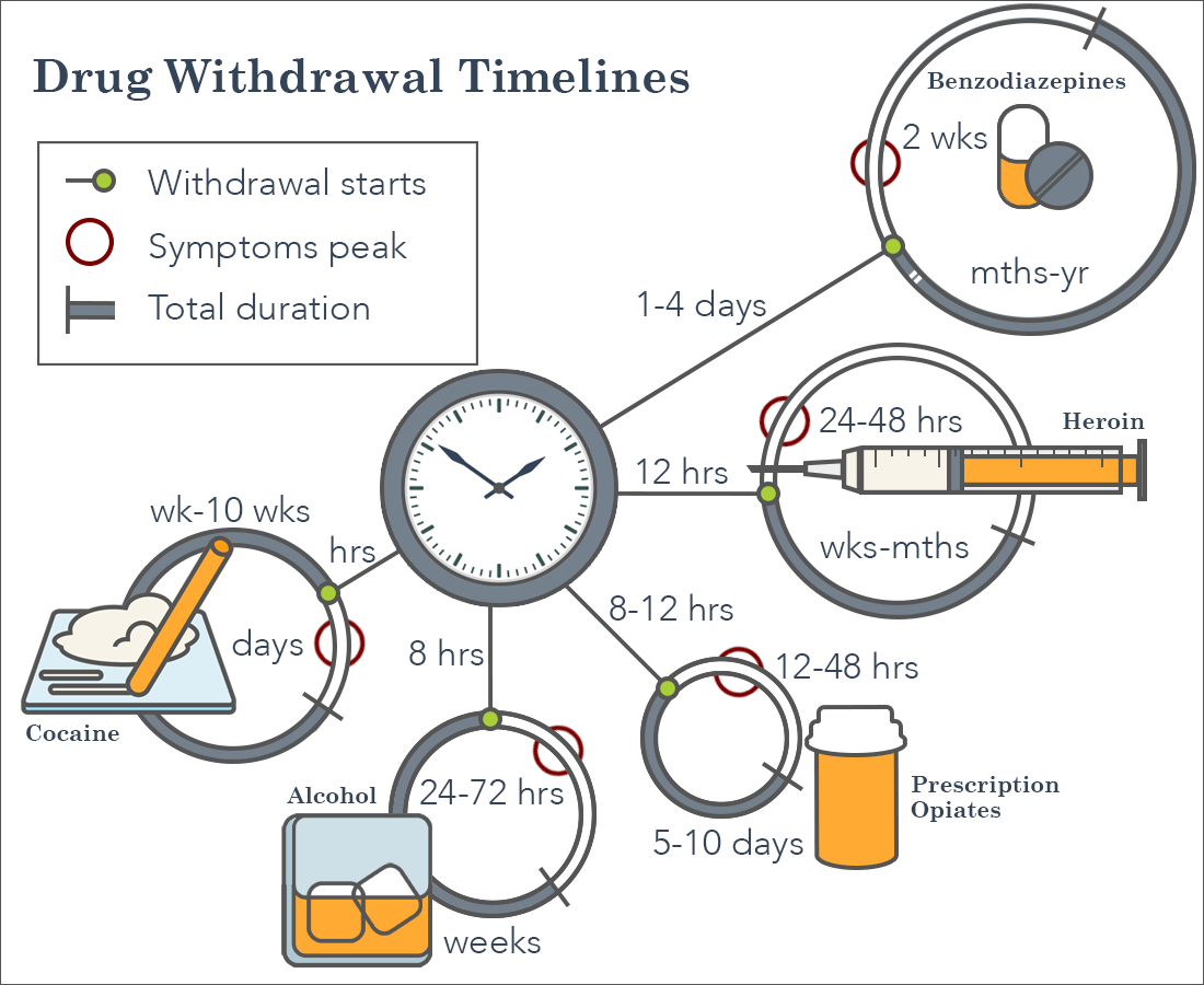 Drug Withdrawal Symptoms How Long Do Withdrawal Symptoms Last