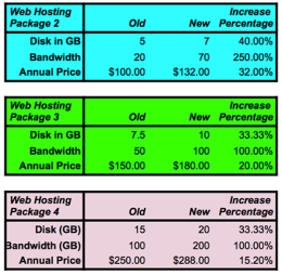 Hosting Price Increases