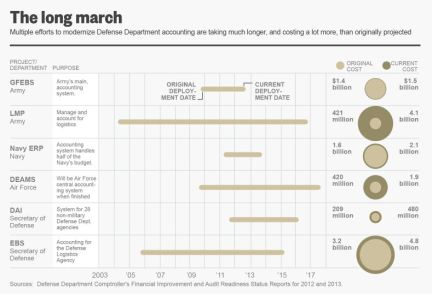 The long march-Pentagon audit chart