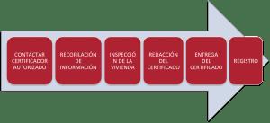Pasos Certificado Energetico