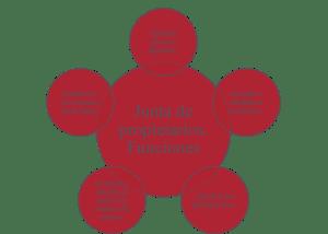 Funciones de la Junta de Propietarios