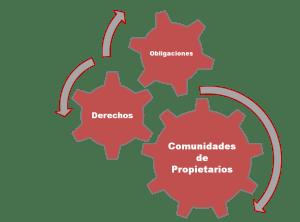 Derechos y Obligaciones Comunidades de Propietarios