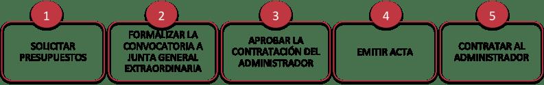 Resumen de los pasos para contratar a un administrador de fincas sin la aprobación del presidente