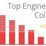 Top Engineering Colleges Ranking by AglaSem