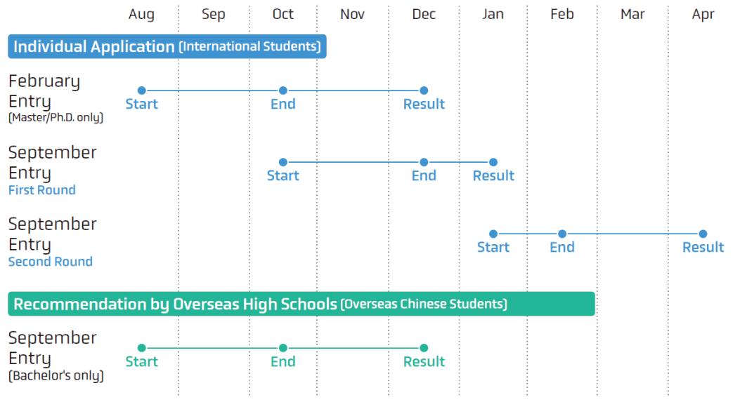 Application Timeline