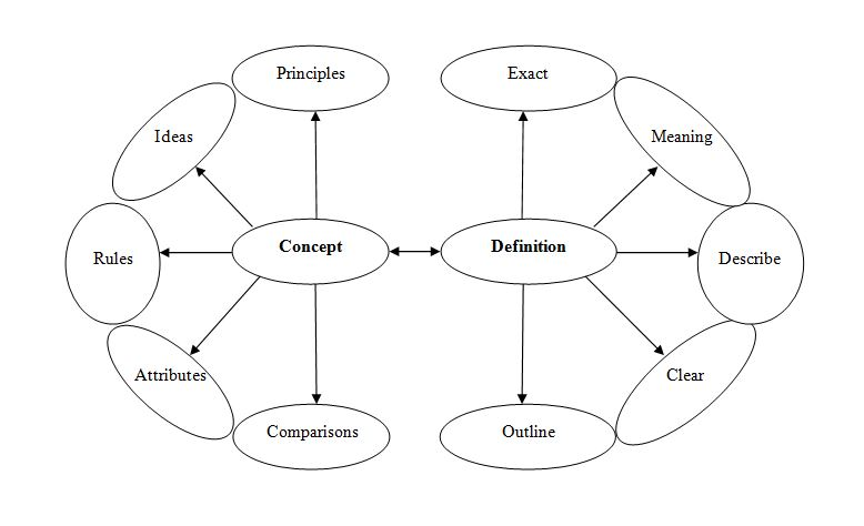 Differentiating Concepts from Definitions in Academic Papers