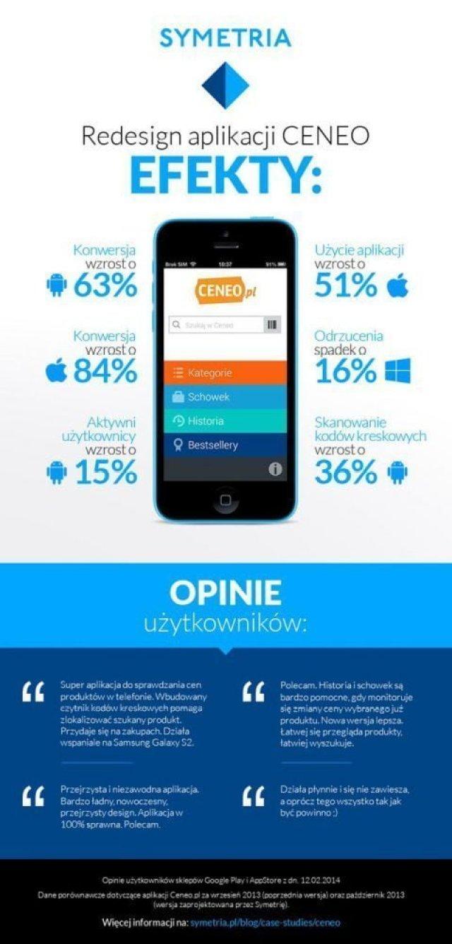 Ceneo_infografika_02