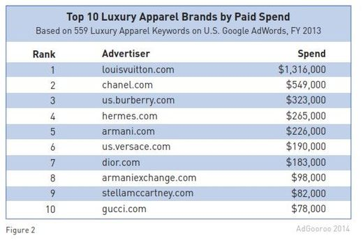 top-luxury-retailers-brands-ppc-adgooroo