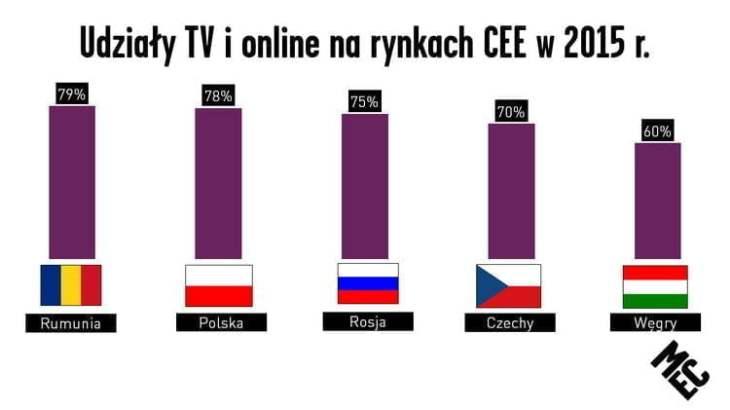 udzialy tv i online
