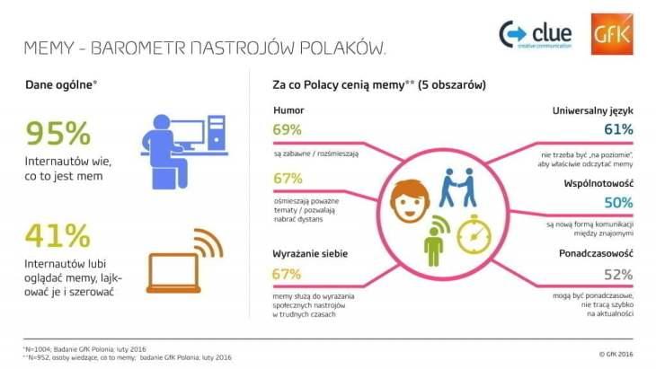 infografika_memy_1