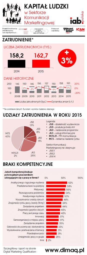 IABPolska_KapitalLudzki_SKM